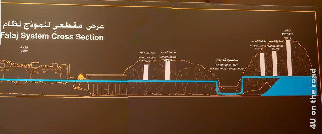 Bild Schema des Falaj Bewässerungssystems im Museum of Frankincense Land zeigt wie das Wasser/Grundwasser von den Bergen in die Städte geleitet wird. Es zeigt auch die Zugangsschächte in den Bergen.