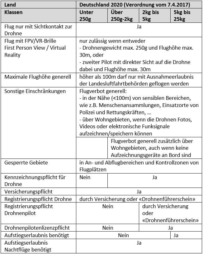 Rechtliche Aspekte zum Betrieb einer Fotodrohne in Deutschland im Jahr 2020. Tabelle der mir wichtigsten Elemente der 2020 noch geltenden gesetzlichen Bestimmungen für den Betrieb von Drohnen in Deutschland