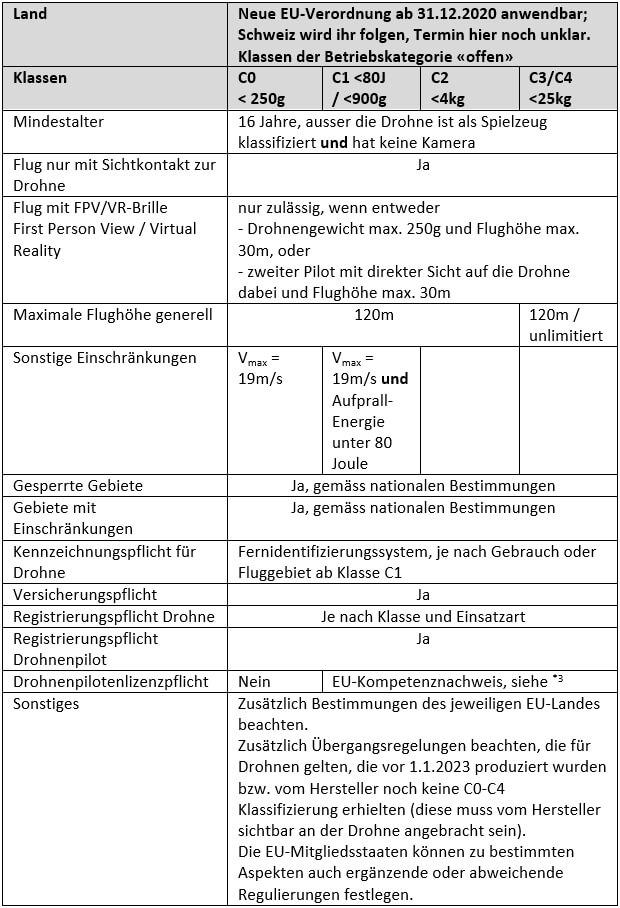 Rechtliche Aspekte zum Betrieb einer Fotodrohne in der EU ab 2021. Tabelle der mir wichtigsten Elemente der voraussichtlich ab 1.1.2021 geltenden gesetzlichen Bestimmungen für den Betrieb von Drohnen in EU-Ländern