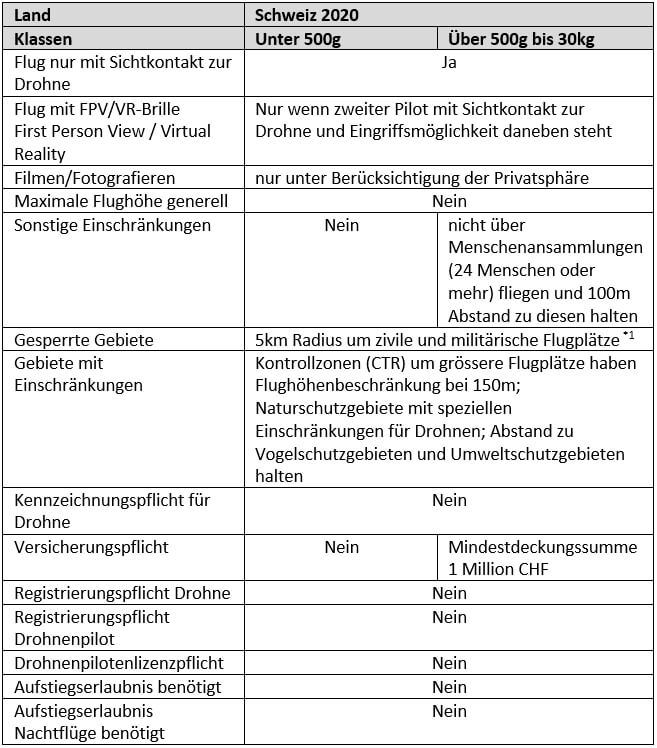 Rechtliche Aspekte zum Betrieb einer Fotodrohne in der Schweiz. Wichtige Elemente der 2020 noch geltenden gesetzlichen Bestimmungen für den Betrieb von Drohnen in der Schweiz
